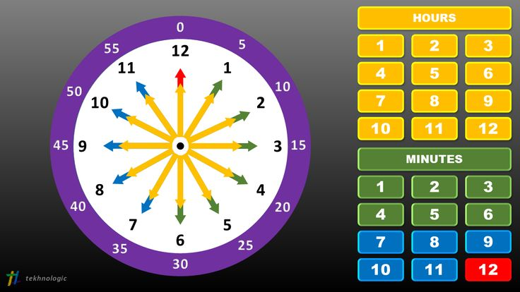 PowerPoint Teaching Clock – Type 1