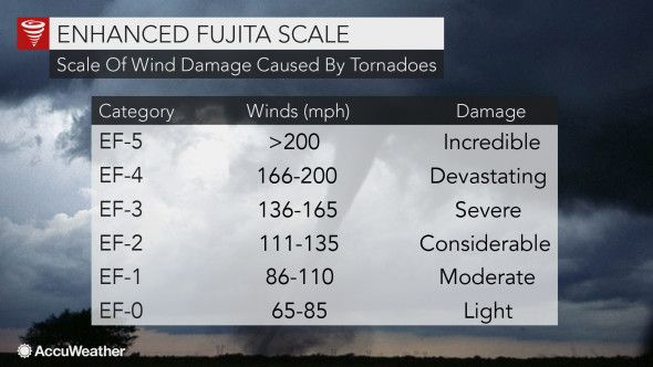 How are tornadoes rated using the Enhanced Fujita Scale?
