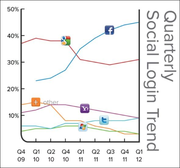 Facebook is the number one choice for social login and its gains over the past two years have it now approaching 50 percent penetration among social login services, a new study shows