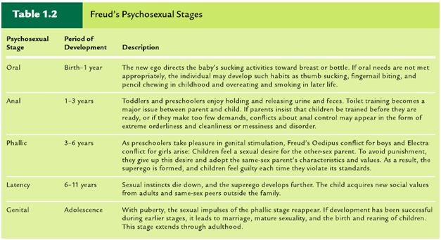 Psychosexual theory of personality development
