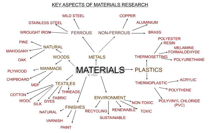 Introduction to Materials Research