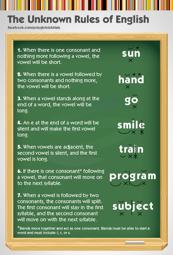 The Unknown Rules of English Pronunciation