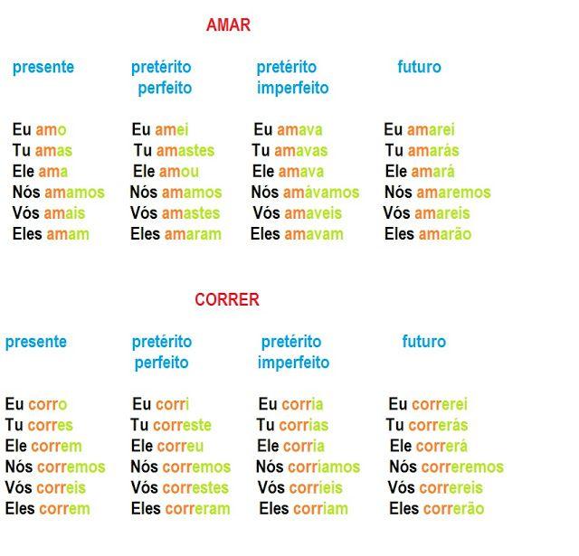 Portugues Para Estrangeiros Gramatica Conjugando Verbos Com