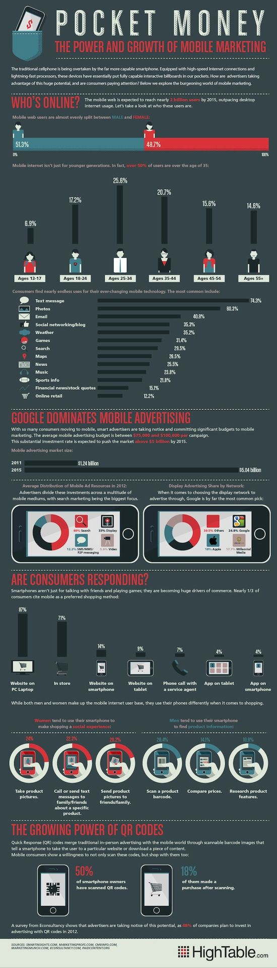 The power and growth of mobile marketing #Mobile #Marketing