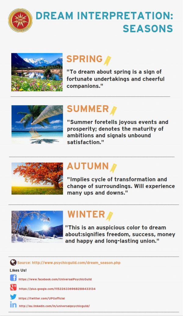 Season #Dream Meaning & Interpretation: Season  #SeasonDreamMeaning…
