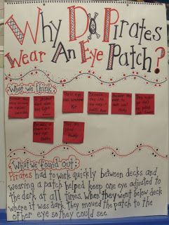 This is about Pirate crafts.. but I love this poster!! Its a great way to display child initiated learning topics... ask the kids what they think then learn the answer together... Also I totally didn't know that about eye patches!
