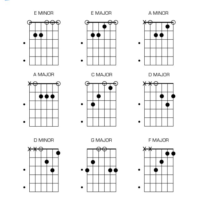 115 Best Guitar Chords Images On Pinterest Guitar Chords Guitar