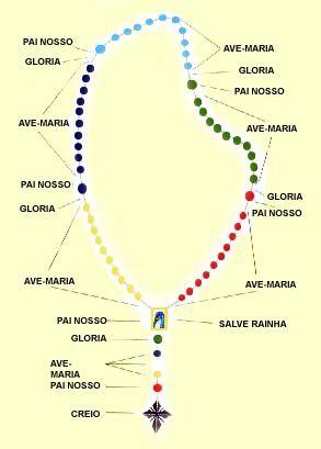 LEGIÃO DE MARIA NA PARÓQUIA DE SANTA TERESINHA: COMO REZAR O TERÇO - DEVOÇÃO A NOSSA SENHORA