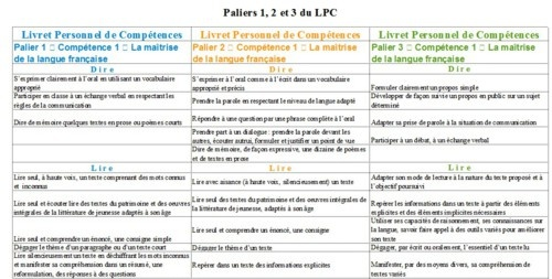 Le Livret Personnel de Compétences ou LPC