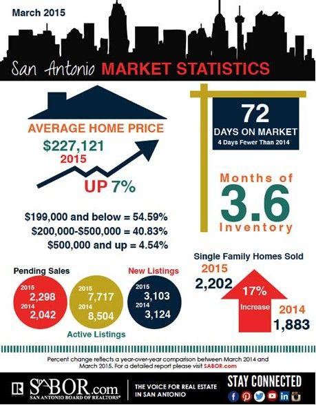 San Antonio Real Estate: March 2015 Market Stats Explained   Keller Williams San Antonio