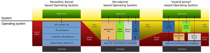 Structure of Monolithic Kernel, Microkernel and Hybrid Kernel-based Operating Systems
