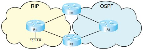 CCNP Route Notes Optimizing Routing There are times when you need to go beyond just turning on a routing protocol in your network. You might need to control exactly which routes are advertised or redistributed, or which paths are chosen. You might also need to use multiple routing protocols. Network performance can suffer when routing …