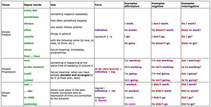 Penang Point: RE: Good table to understand and to be effective in the usage of the English Language