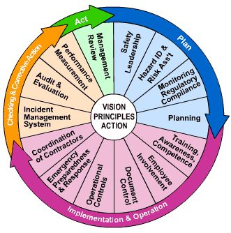 OHSAS 18001 wheel - thought this was a useful image