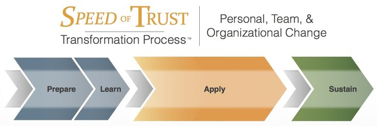 Employee Engagement | FranklinCovey - Speed of Trust