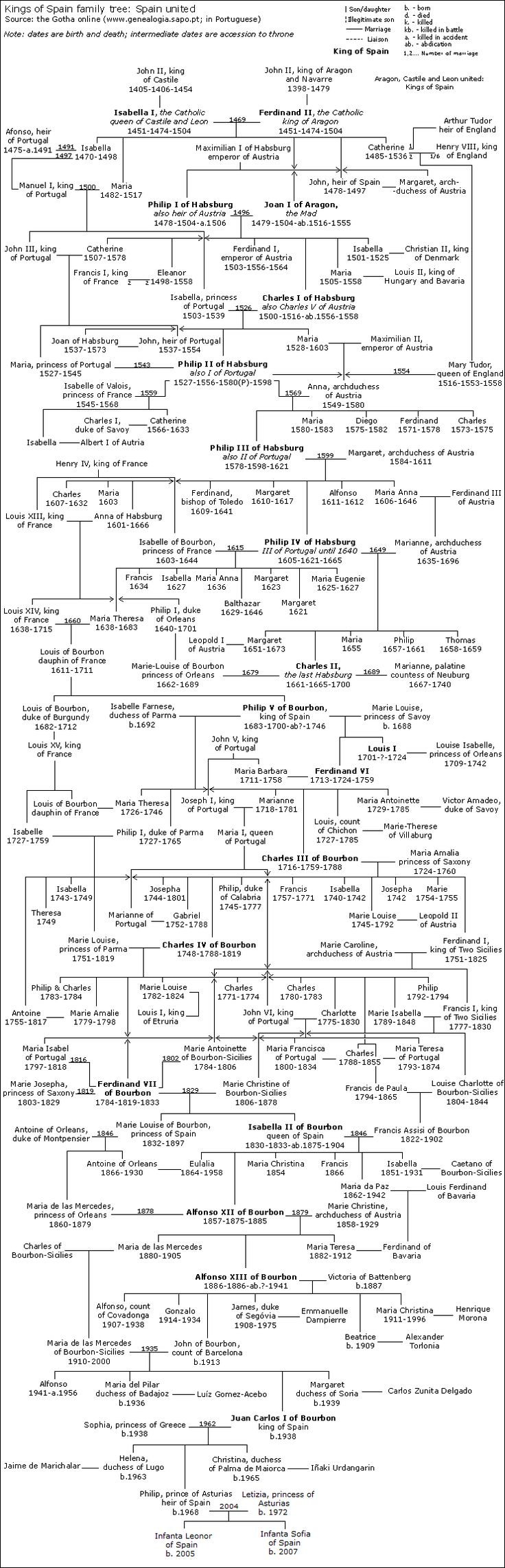 This is a collection of the family trees of the kingdom of Spain. The former kingdoms of Aragon...