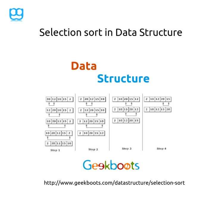 Selection sort is an in-place comparison sorting algorithm. Selection sort is among the simplest of sorting techniques and it work very well for small data. Selection sort has a quite important application because each item is actually moved at most once, Section sort is a method of choice for sorting files with very large records and small keys.  #selectionsort #sortingalgorithm #datastructure #algorithm