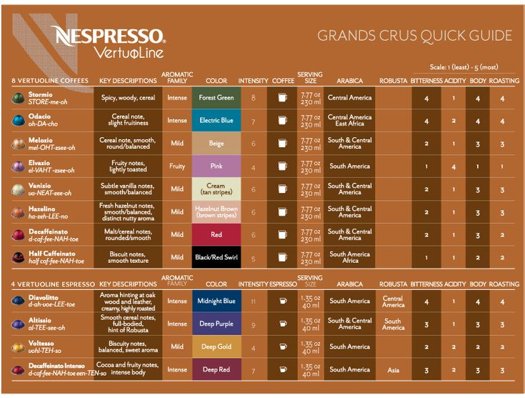 Nespresso VertuoLine Grand Crus Quick Guide to capsule flavor descriptions.