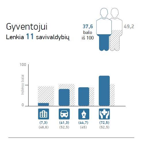 Šalčininkų r. savivaldybė 2015 | Lietuvos laisvosios rinkos institutas