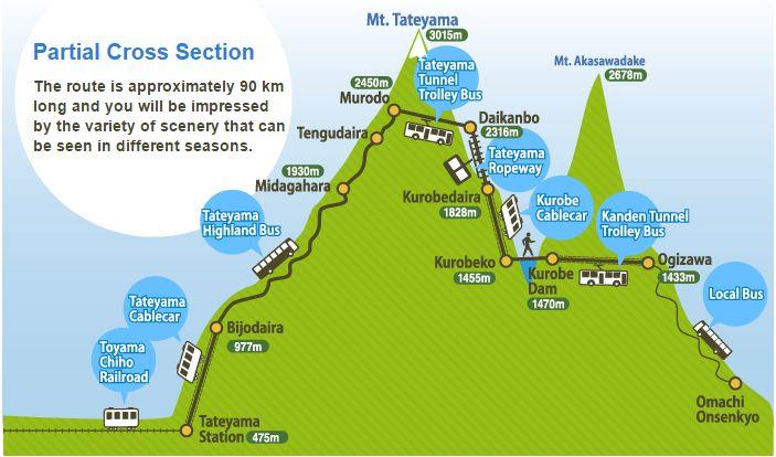 Tateyama Alpine Route Details