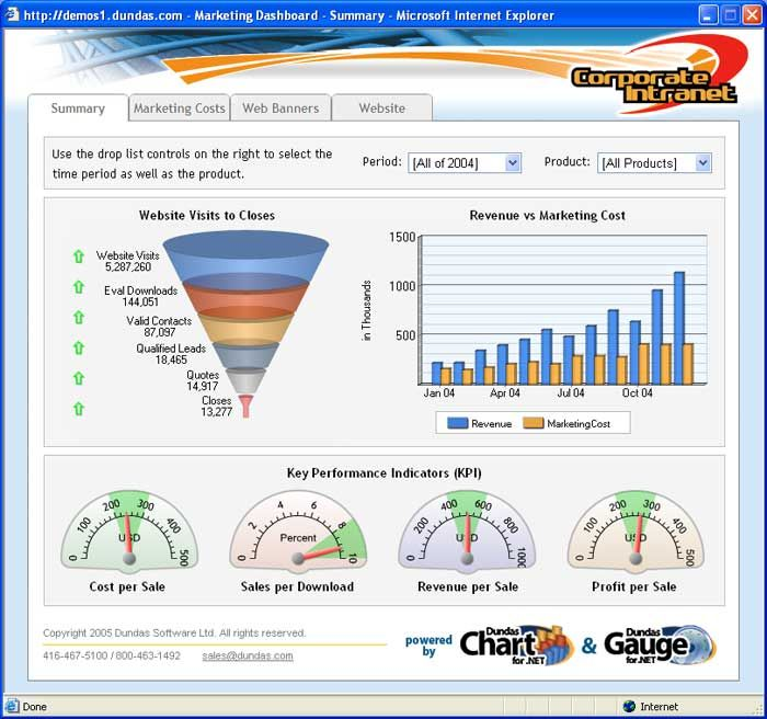 sample marketing dashboards graphic design pinterest dashboard examples email marketing. Black Bedroom Furniture Sets. Home Design Ideas