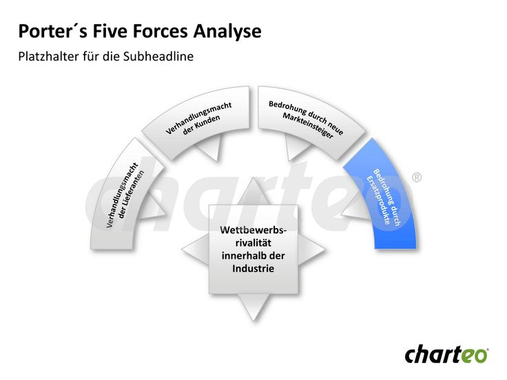 Another layout to visualize Porter's Five Forces in a comprehensive way. Download now at http://www.charteo.com/en/PowerPoint/Marketing-Business-Charts/Business-Analysis/Porter-s-Five-Forces-Analysis-59-german.html