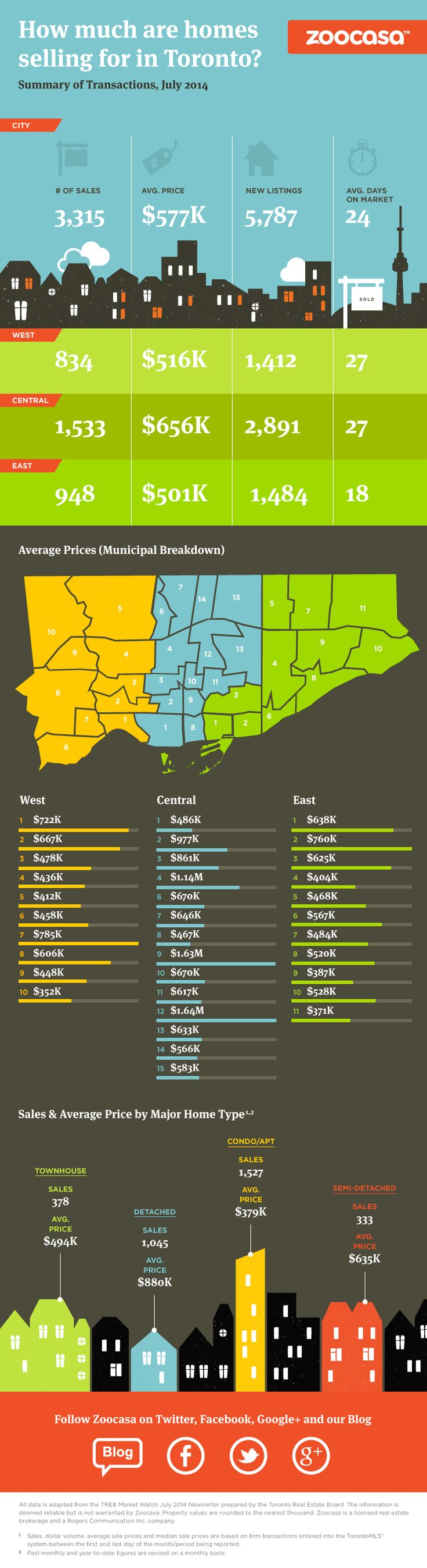 Take a look at this infographic to know how much are homes selling for in Toronto.