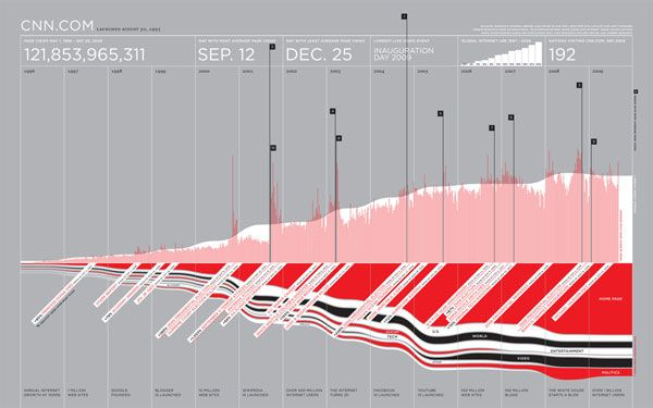 Great Examples Of Data Visualisation