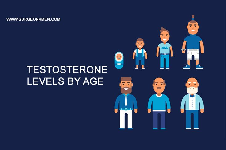 #Testosterone #Levels By #Age The testosterone levels begins to #rise gradually just before the #puberty (i.e. 9 -11 years) and #peaks during early (i.e. 17 – 18 years).