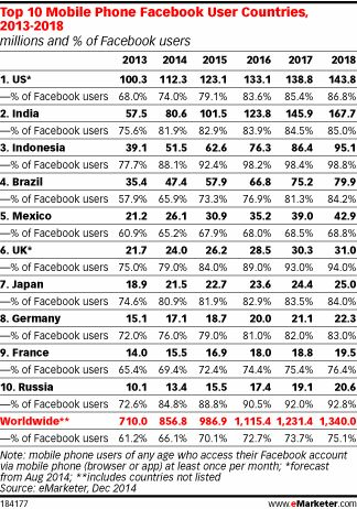 Facebook : top 10 mobile phone users countries 2013-18 | emarketer | Dec 2014