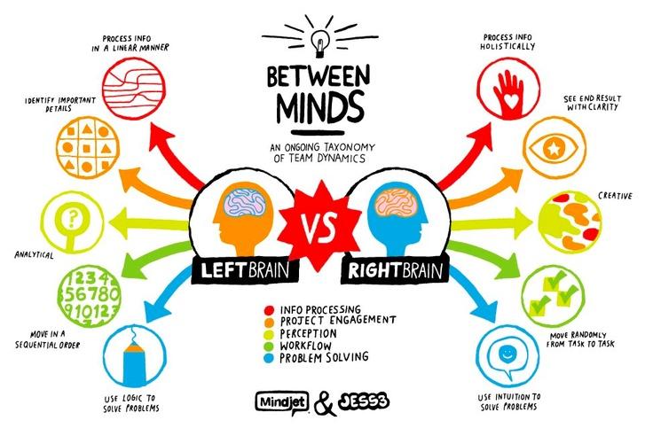 The Art of Brainstorming (Picture: Mindjet & Jess3)Ideas, Inspiration, Creative, Brain Infographic, Mindfulness Maps, Leftbrain, Left Brain, Rightbrain, Right Brain