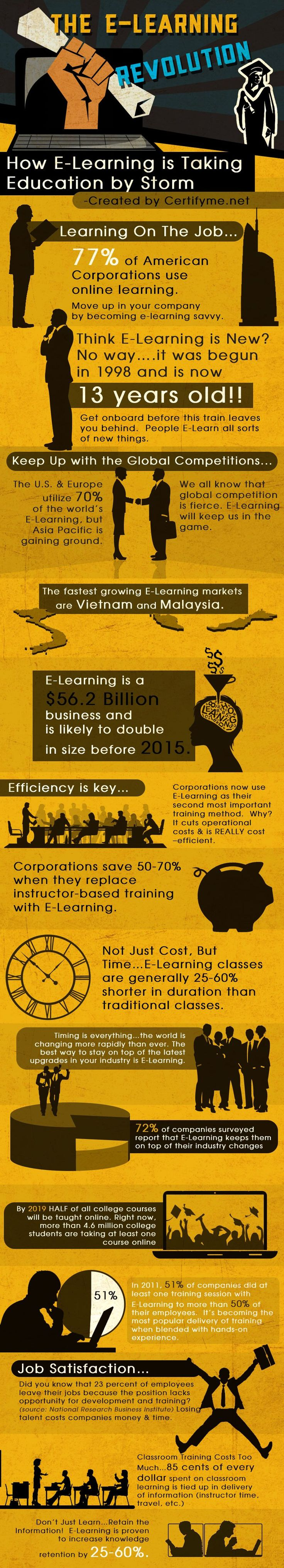 Important Statistics about the eLearning Market.