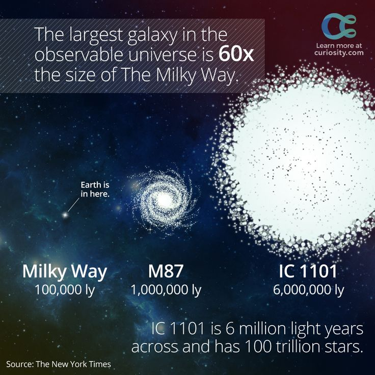 IC 1101, the largest galaxy in the observable universe, is about 1.07 billion light years from Earth. LEARN MORE: https://curiosity.com/video/ic-1101-the-largest-galaxy-in-the-universe-hd-the-mars-underground/?utm_source=pinterest&utm_medium=social&utm_campaign=20141220pinic1101