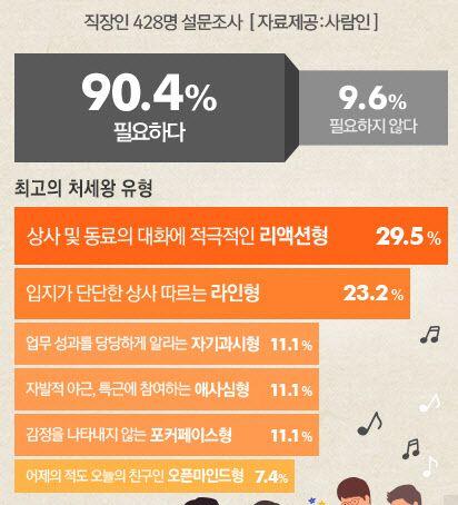 직장인이 꼽은 최고의 처세왕은 '리액션형'…'라인형' '자기과시형'이 2·3위 - 조선닷컴 - 사회