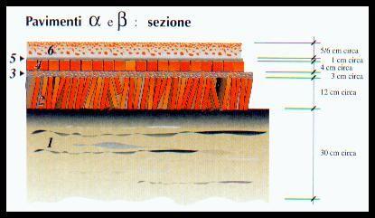 Sezione pavimento