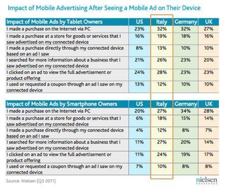 Pubblicità su Tablet e Smartphone: alte conversioni?