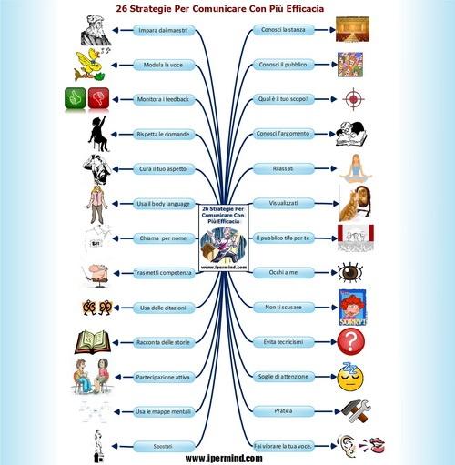 26 Strategie Pratiche Per Parlare In Pubblico. | IperMind