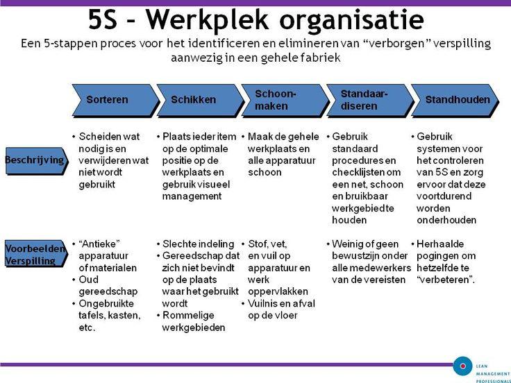 5S-–-Werkplek-organisatie.jpg (960×720)