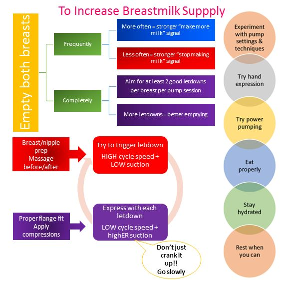 How to increase breast milk supply when pumping