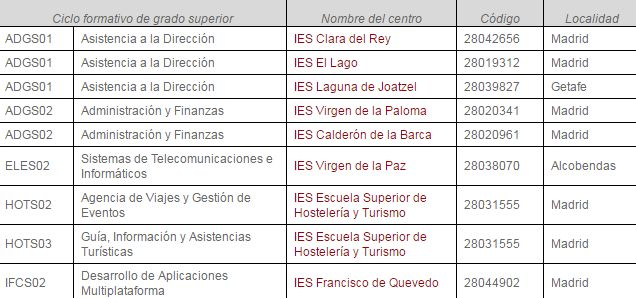 FP Grado Superior, oferta bilingüe Madrid