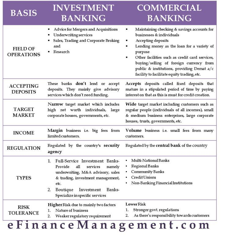 Investment Banking Vs Commercial Banking Finance Investing