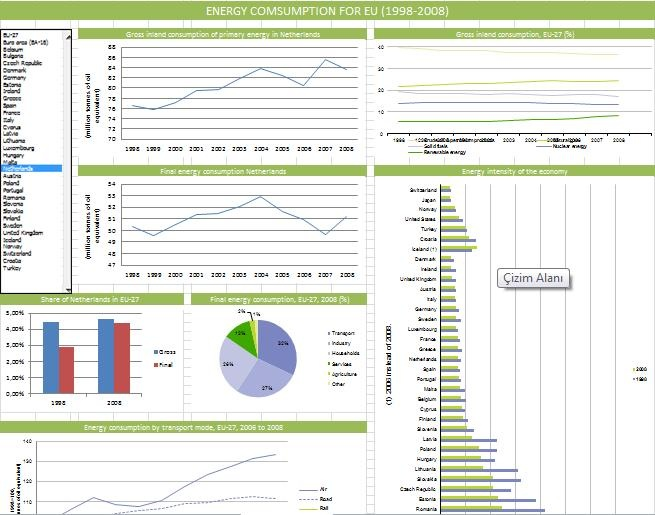 Eurozone Energy Consumption Dashboard Developed In Excel