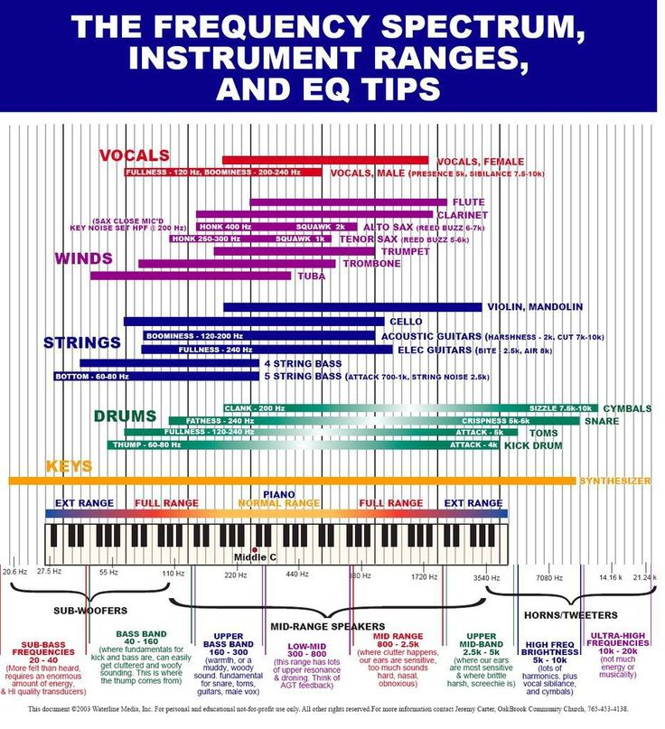 Frequency Spectrum and Instrument ranges for help in creating electronic music.