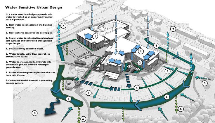 Suds Urban Strategy Google Search Infraestrutura Verde Drenagem Urbana Pinterest Parks