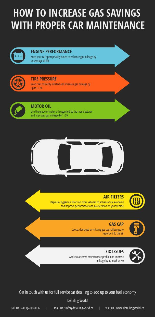 This infographic highlights some effective ways of increasing gas ...