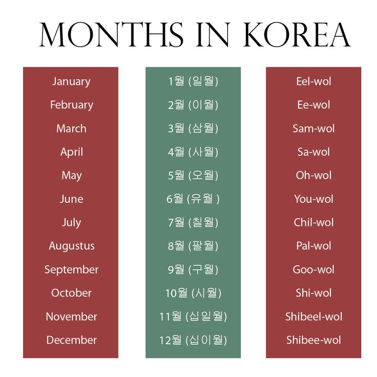 Learn korean language (hangul). – Months in Korea…