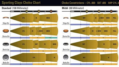 Chokes for sporting clays. For those who want every advantage when in the stand. Here is a choke chart (submitted by Bob Howard) from the Briley website.