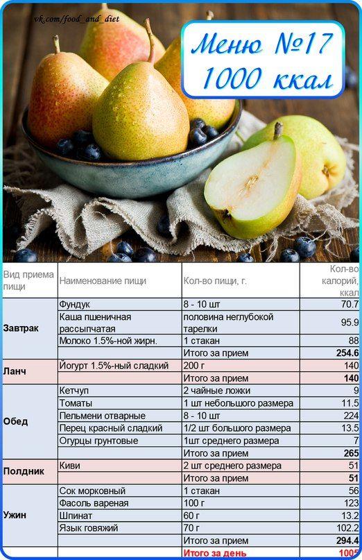 Диеты счет калорий
