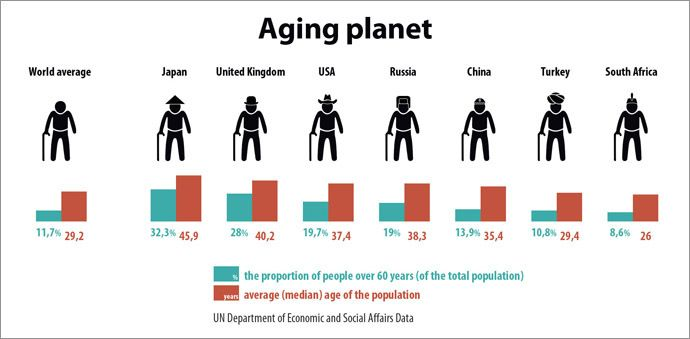 Time bomb': aging population may explode global economy by 2050 ...