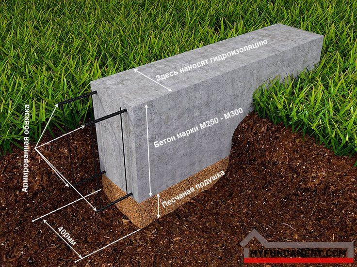 мелкозаглубленный-ленточный-фундамент.jpg (900×675)